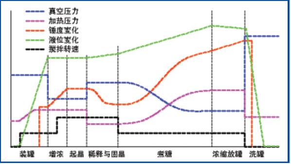 vancum pan control curve