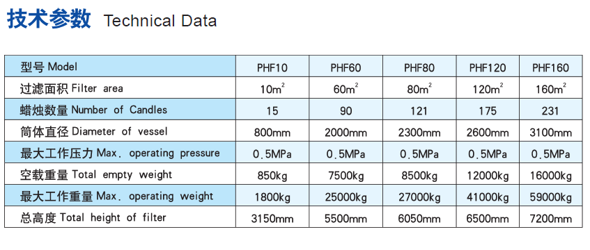 candle filter technical data